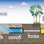 Trenchless Sewer Repair1
